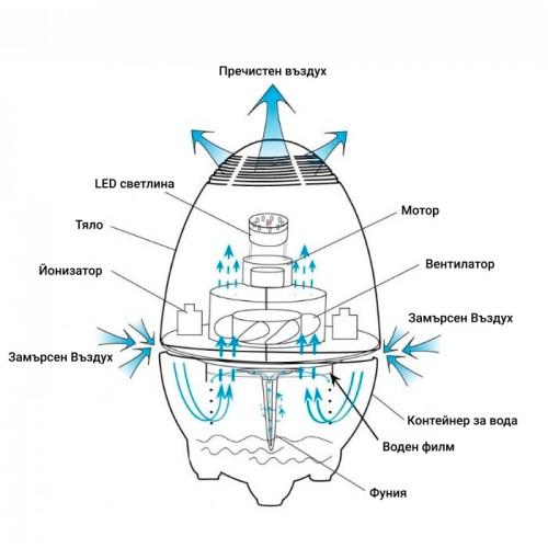 Пречиствател за въздух модел 699 с йонизиращо действие